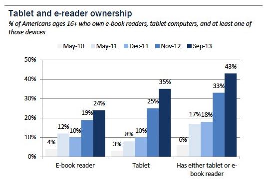 Quanti tablet e quanti e-reader in USA?