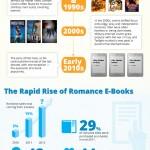 Il romanzo rosa: conoscere un genere letterario