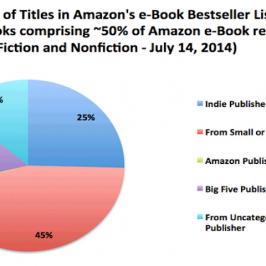 Le sorprendenti statistiche del self-publishing